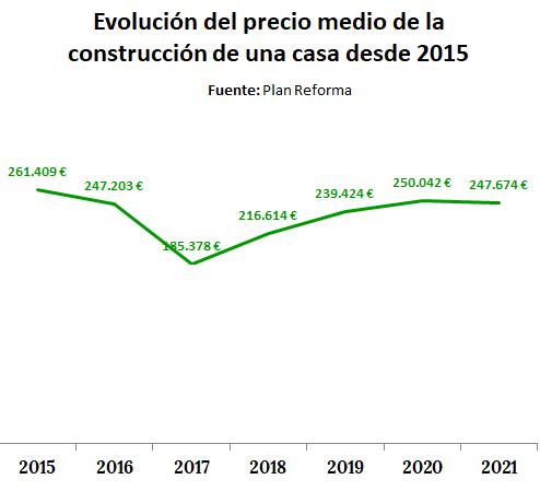 Evolución del precio medio de construcción de casas por años