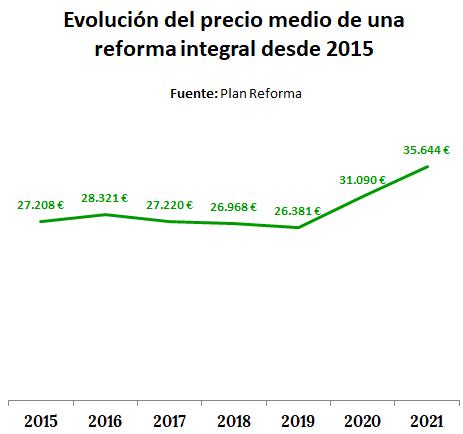 Evolución de precio medio de una reforma integral por años