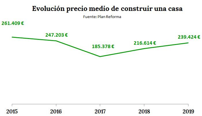 Precio medio por provincia de construir una casa en 2019