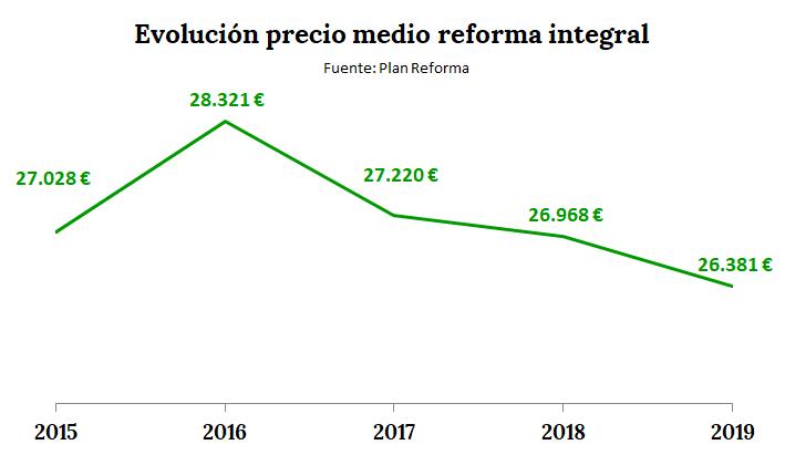 Precio medio de reformas integrales por provincias en 2019